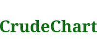 CrudeChart logo